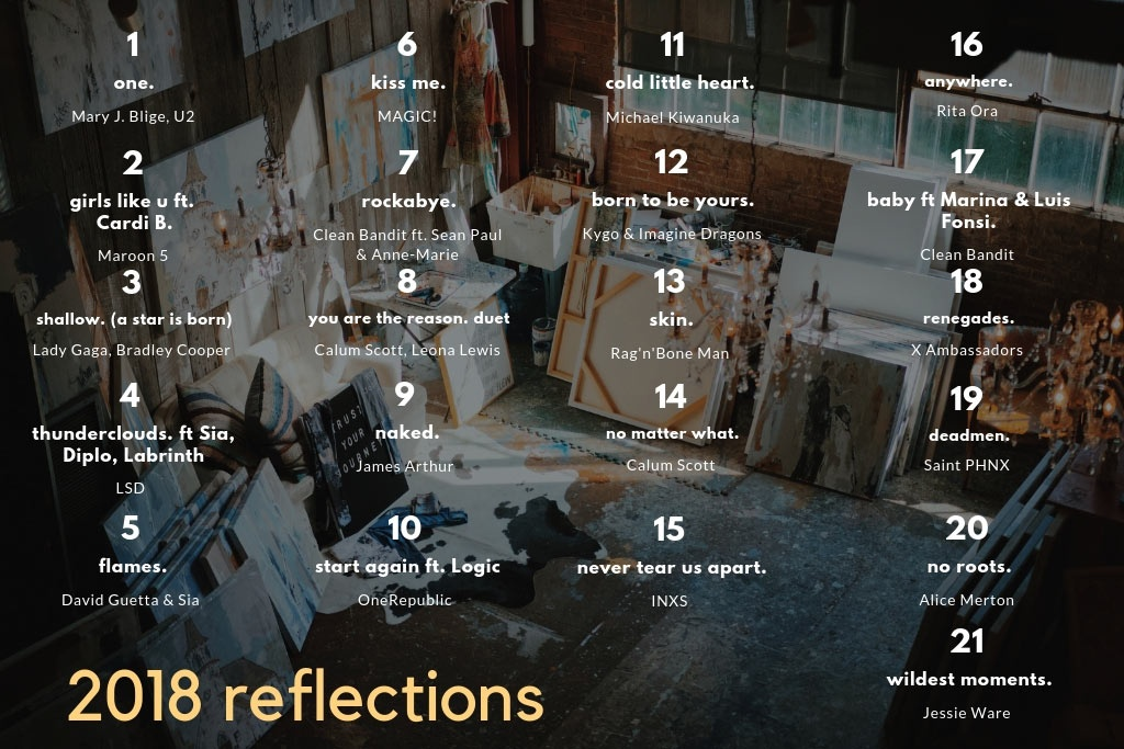 The titles and singers of this 21 song music playlist mix that make up 2018 REFLECTIONS. In the background an art atelier is visible.