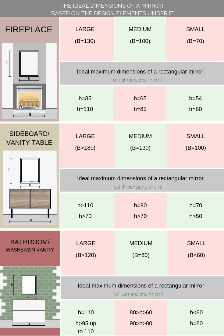 how to choose the perfect mirror: A pin graphic with ideal mirror sizes as a reference note.