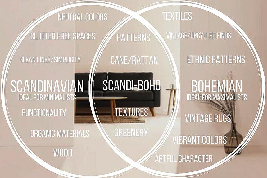This graphic illustrates the elements of Scandinavian design, bohemian style and the Scandi-boho style in between.