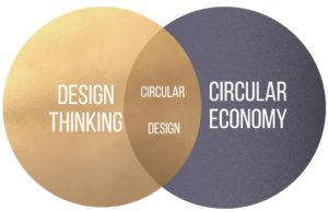 A graphic that illustrates how cirular design is born from design thinking and cirucular economy.